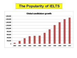 IELTS Graph